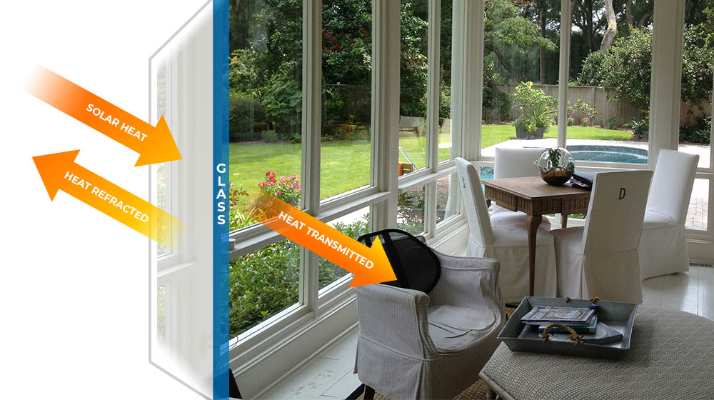 How to control tee flow of heat into a room with window film.