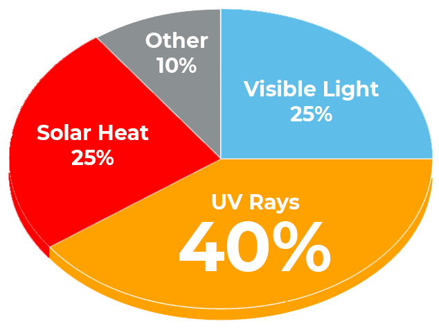 Graph showing the benefits of window film and light transfer.